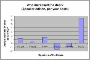 The House of Representatives plays the major part in the Economy.
