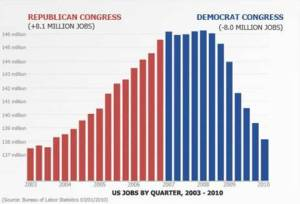 GOP means Great Opportunity Party! Dems mean unemployment!